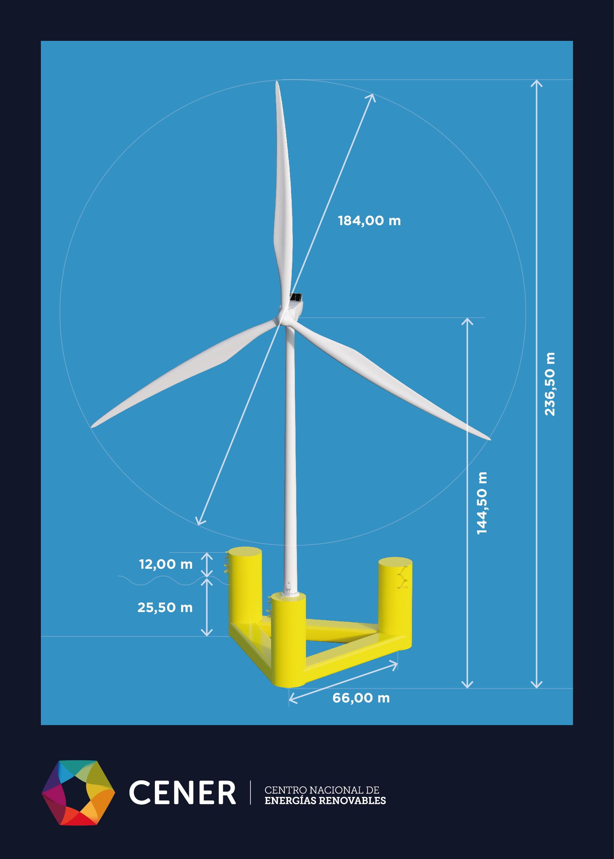 Diseño de soluciones flotantes de CENER
